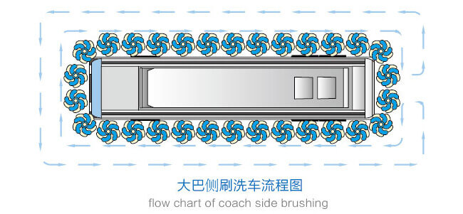 大巴洗车机侧刷洗车流程图